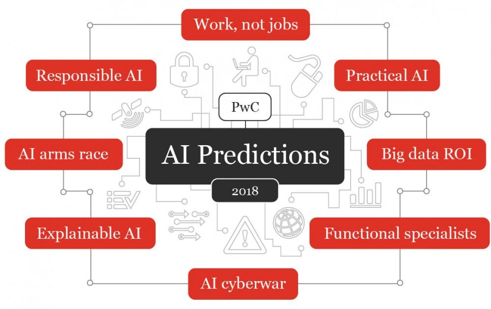 關於2018 年人工智慧的8 個預測   人人都是產品經理