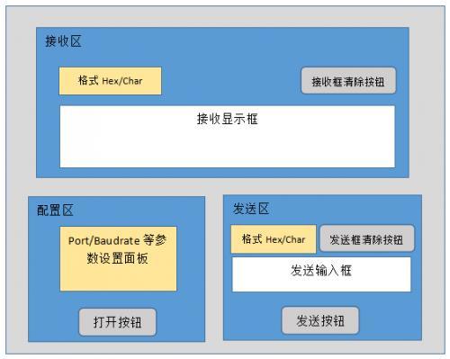 200行Python代碼實現串口調試助手之界面構建