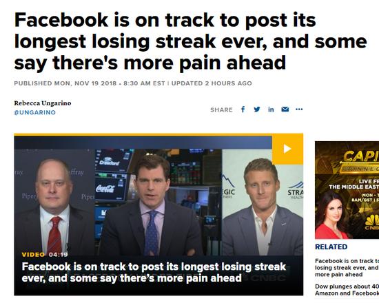 Facebook連跌三月創歷史紀錄 分析師稱下跌還沒停止