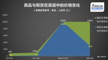 中國電商假貨真相: 暴利、虛榮與複製力   人人都是產品經理